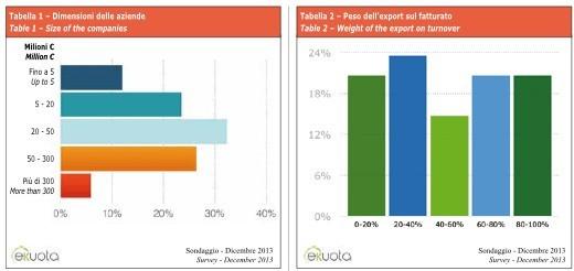 Tabella1 e 2 survey.001