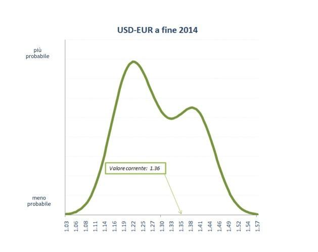 Previsioni del cambio EURO USD