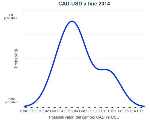 Previsioni del cambio CAD USD