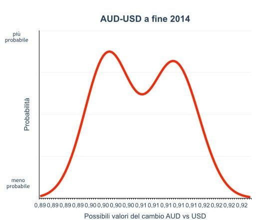 Previsioni del cambio AUD USD