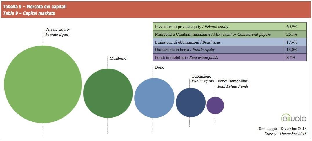 Mercato dei Capitali