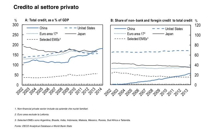 Cina credito settore privato.001