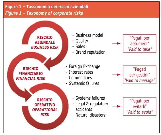 Tassonomia dei rischi aziendali.001