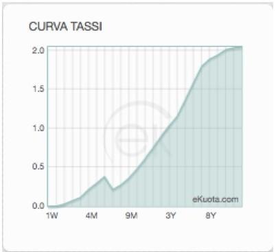 Curva Tassi Settembre 2014.001