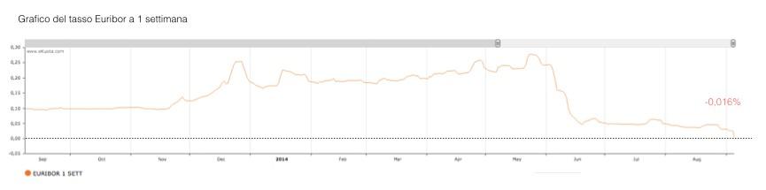 Grafico Euribor 1 settimana.001