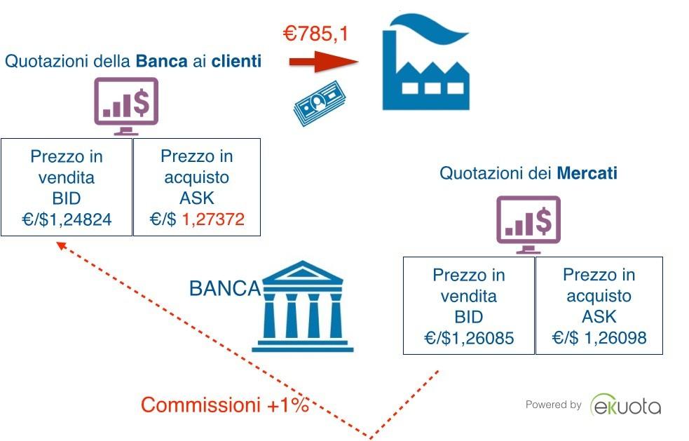 Costi delle transazioni in cambi