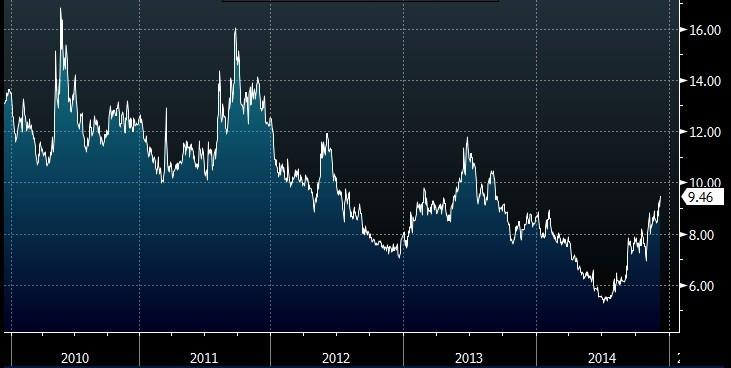 Indice JPM volatilità valute globali