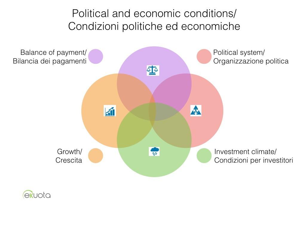 Condizioni politiche ed economiche- Valute
