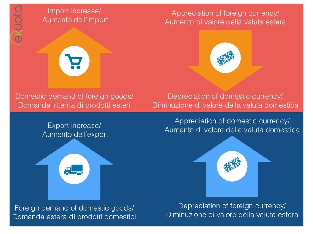 FX import export