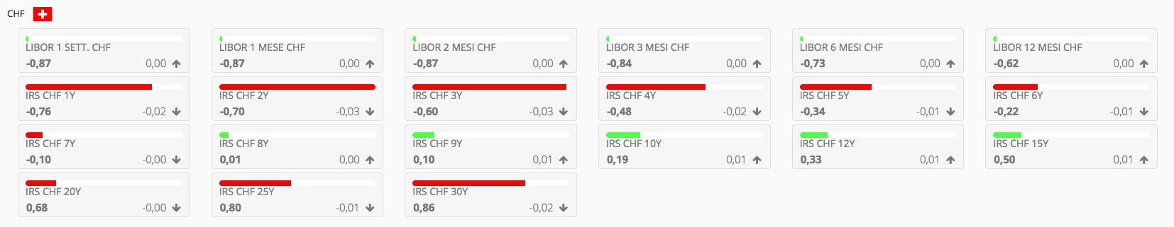 CHF interest rates
