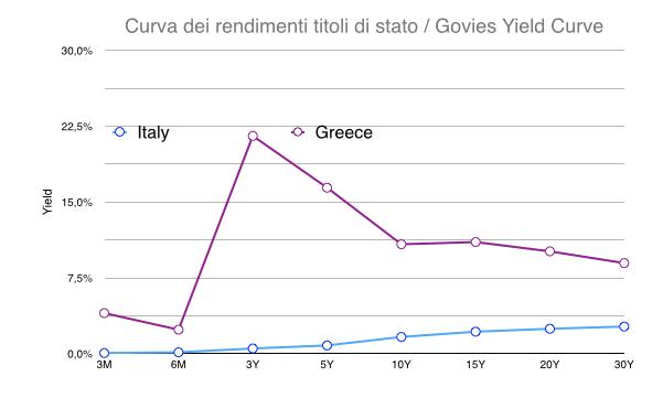 Yield curve ITA Greece