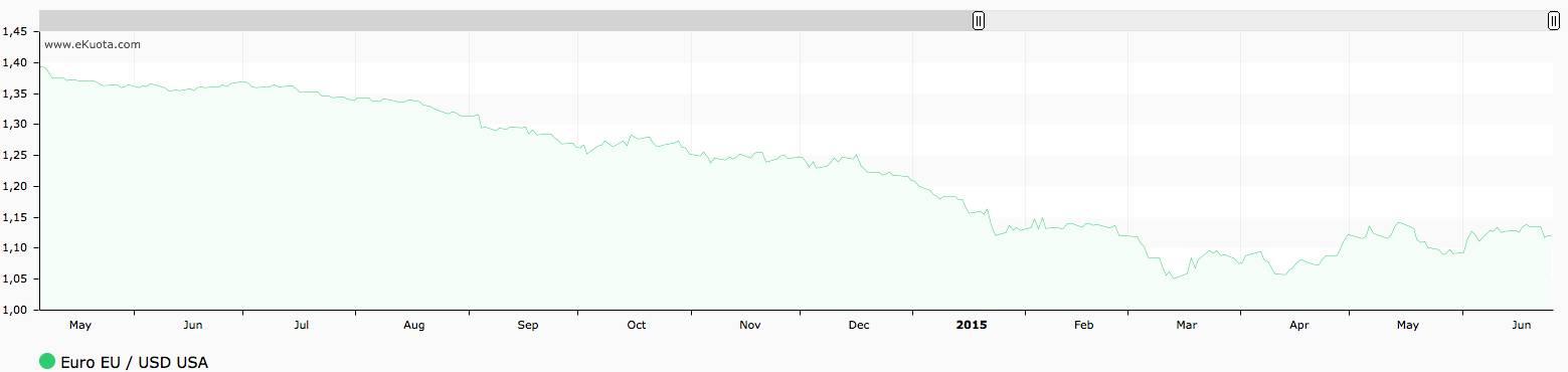 Euro:USD eKuota