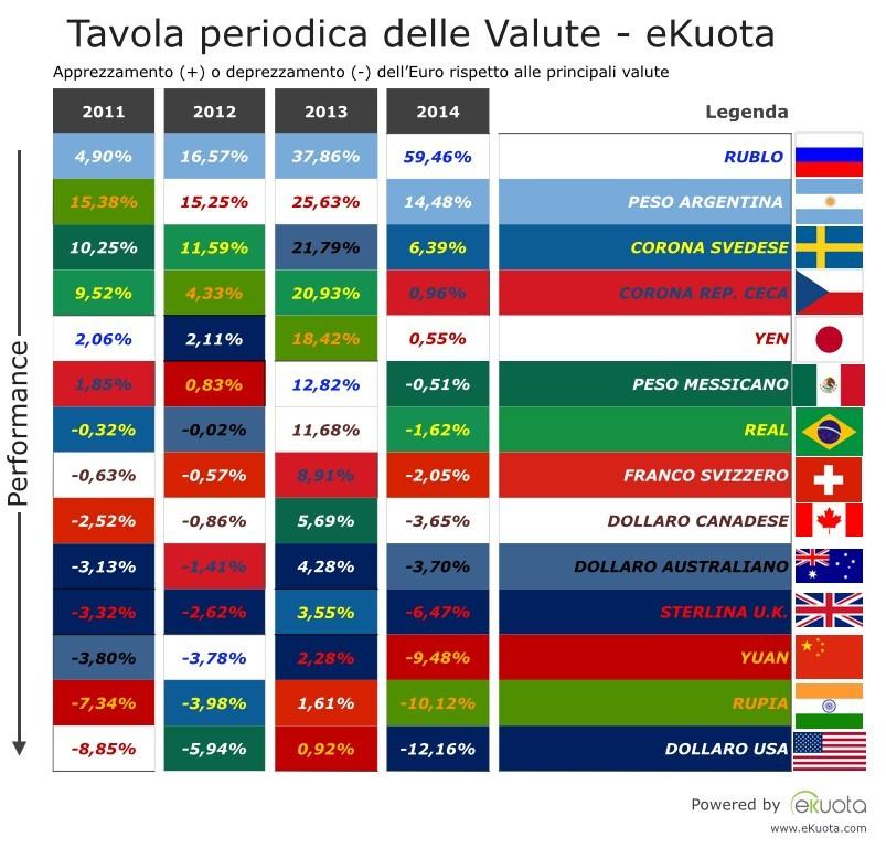 Tavola periodica Valute Euro - eKuota