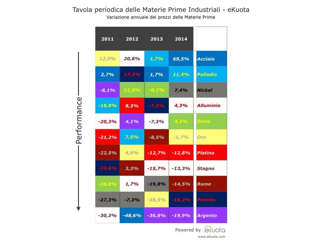 will palladium price rise or drop in 2015 nritya