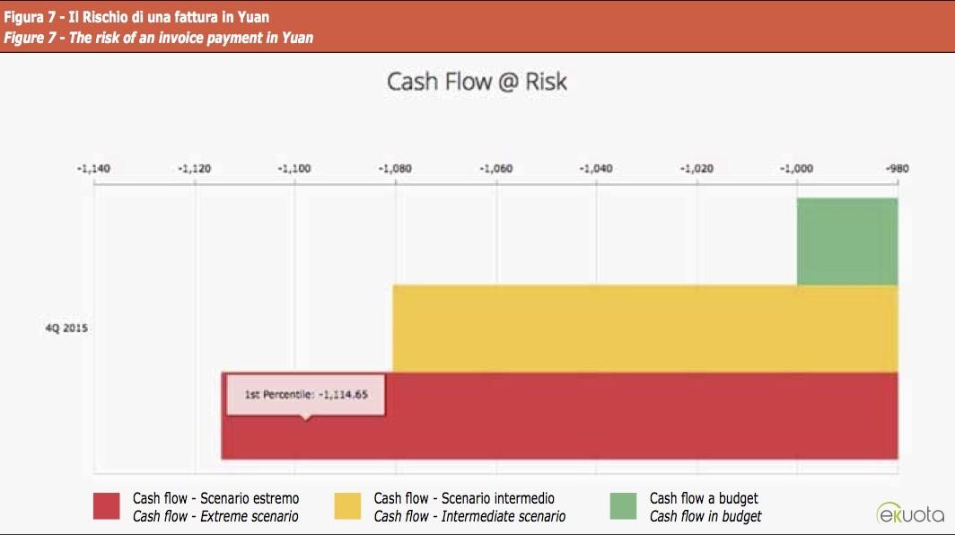 CFAR fattura in Yuan