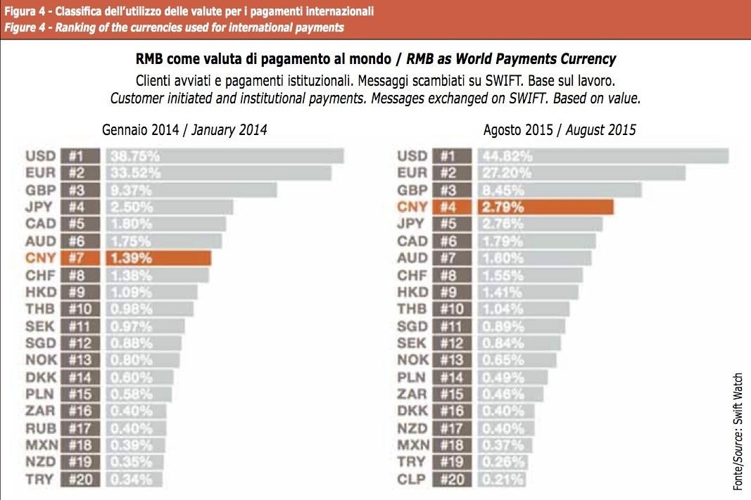 Classifica valute