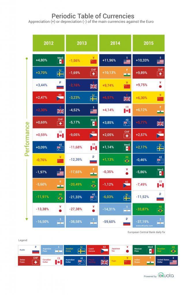 Periodic table of currencies 2015 - ekuota