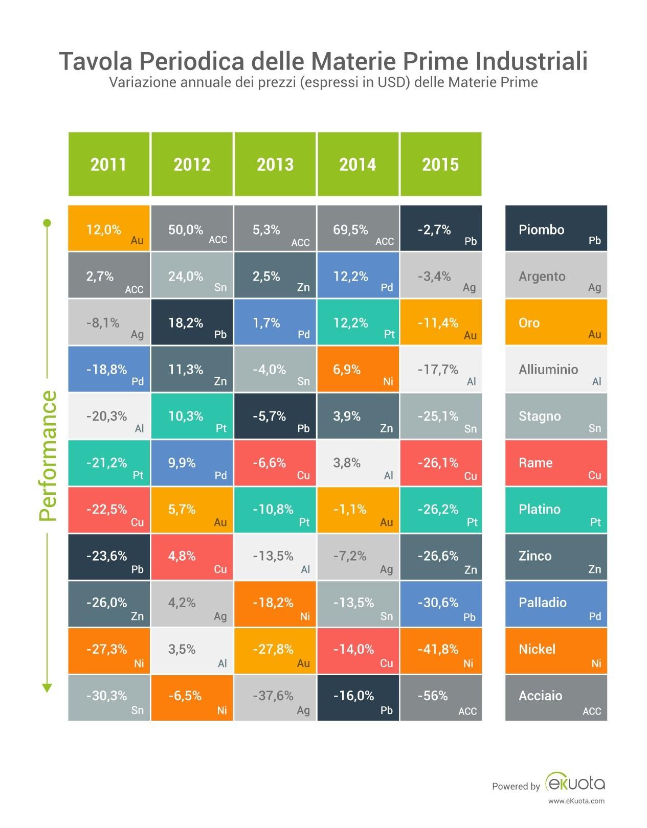 Tavola periodica delle materie prime industriali 2015 ekuota - Tavola periodica dei metalli ...