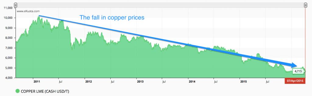 Copper eKuota