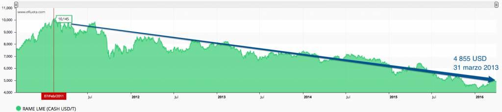 Grafico Rame al 31 marzo 2016 eKuota