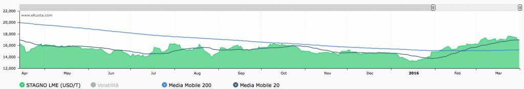 Grafico stagno con medie mobili eKuota