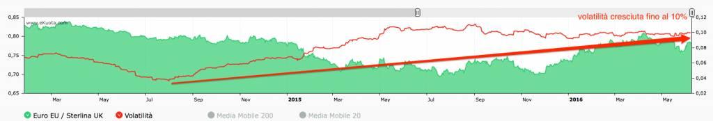 Sterlina Euro volatilità storica