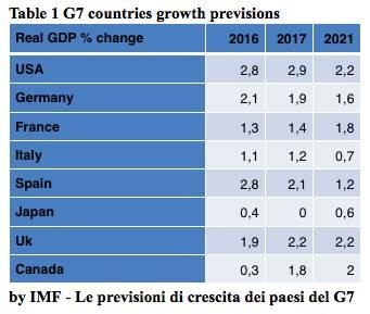 Crescita previsioni FMI