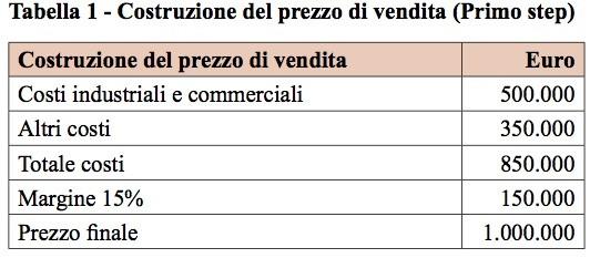 costruzione-del-prezzo-di-vendita-ai-clienti-esteri-primo-step