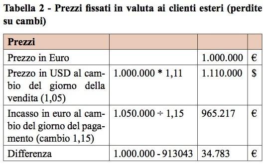 costruzione-del-prezzo-di-vendita-ai-clienti-esteri-secondo-step