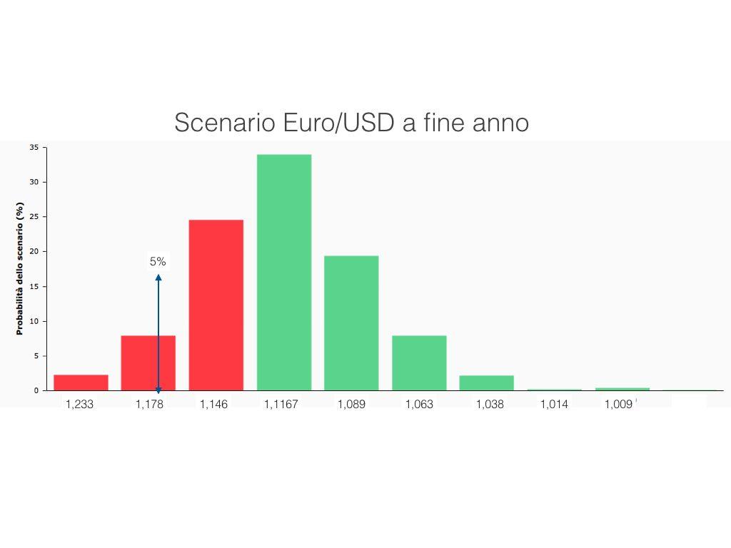 Scenario probabilistico Euro Dollaro a fine 2016