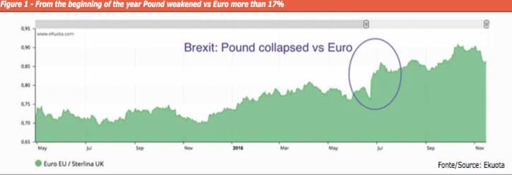 euro-pound-brexit