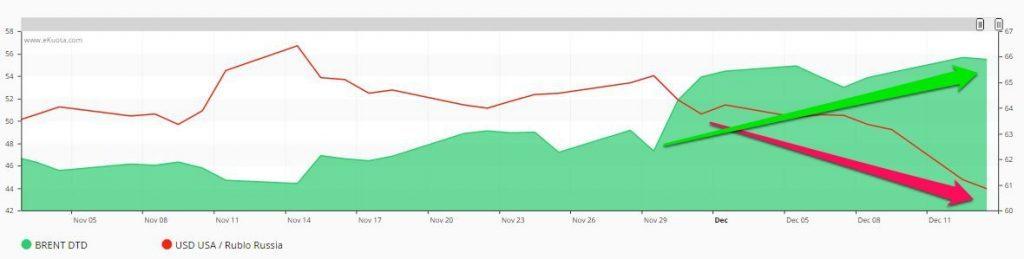 Prezzi del rublo e cambio euro dollaro. Correlazione - Un grafico eKuota.com