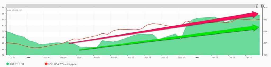 Prezzo del brent e cambio usd/yen correlazione - grafico di eKuota.com