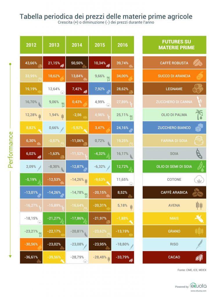 Variazione dei prezzi delle materie prime agricole