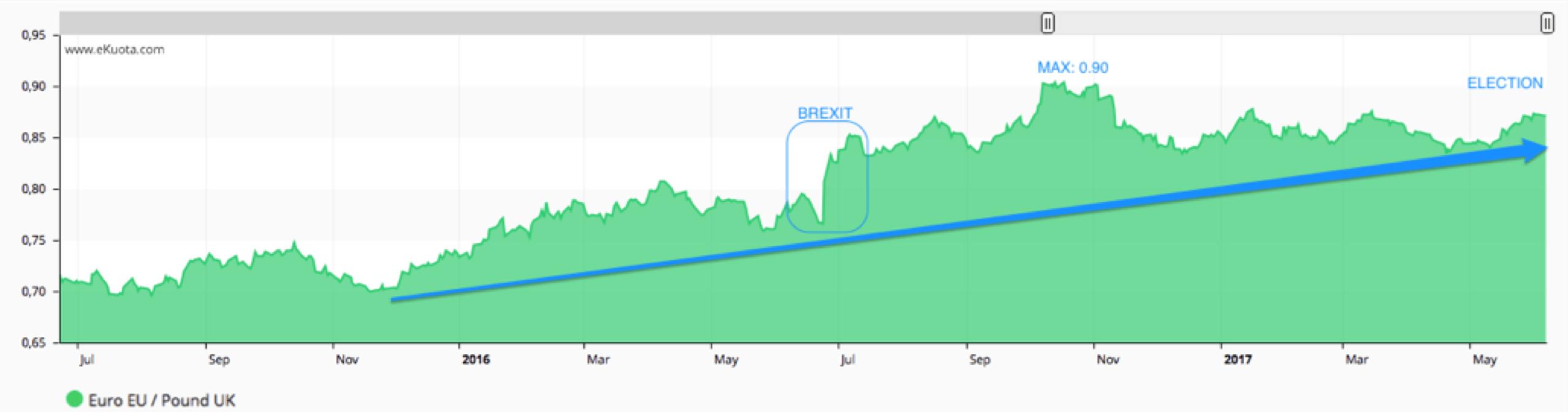 Euro GBP FX - ekuota.com