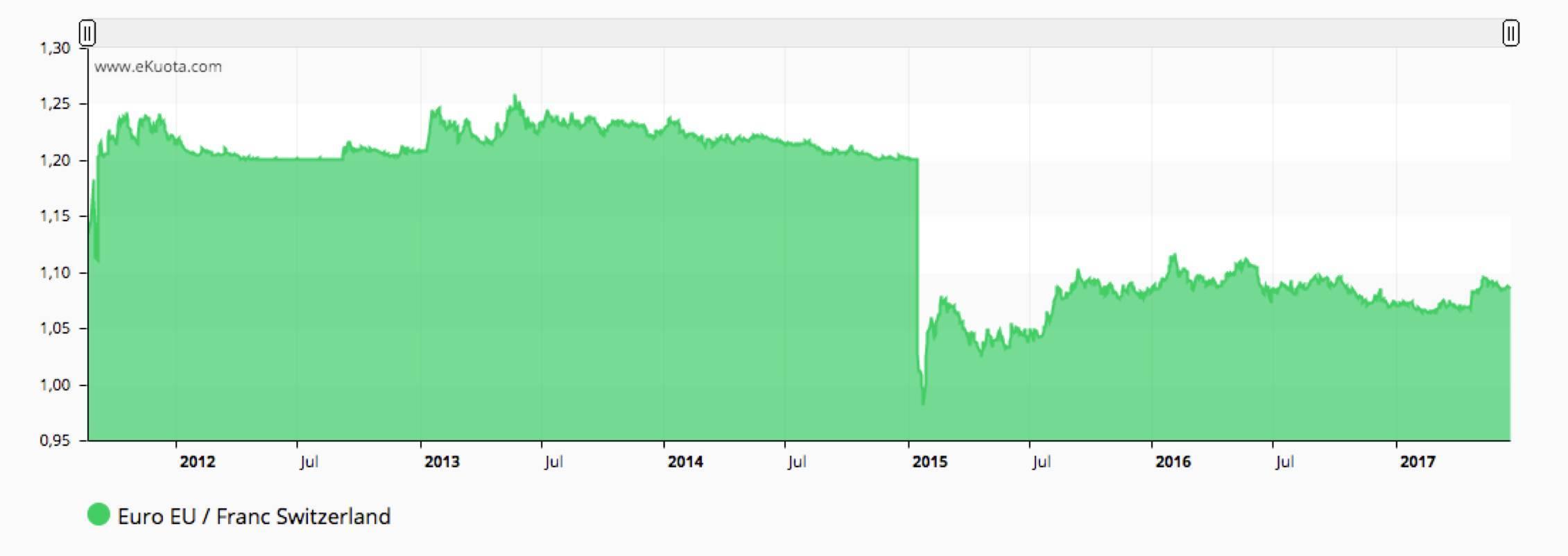 Euro CHF FX -ekuota.com
