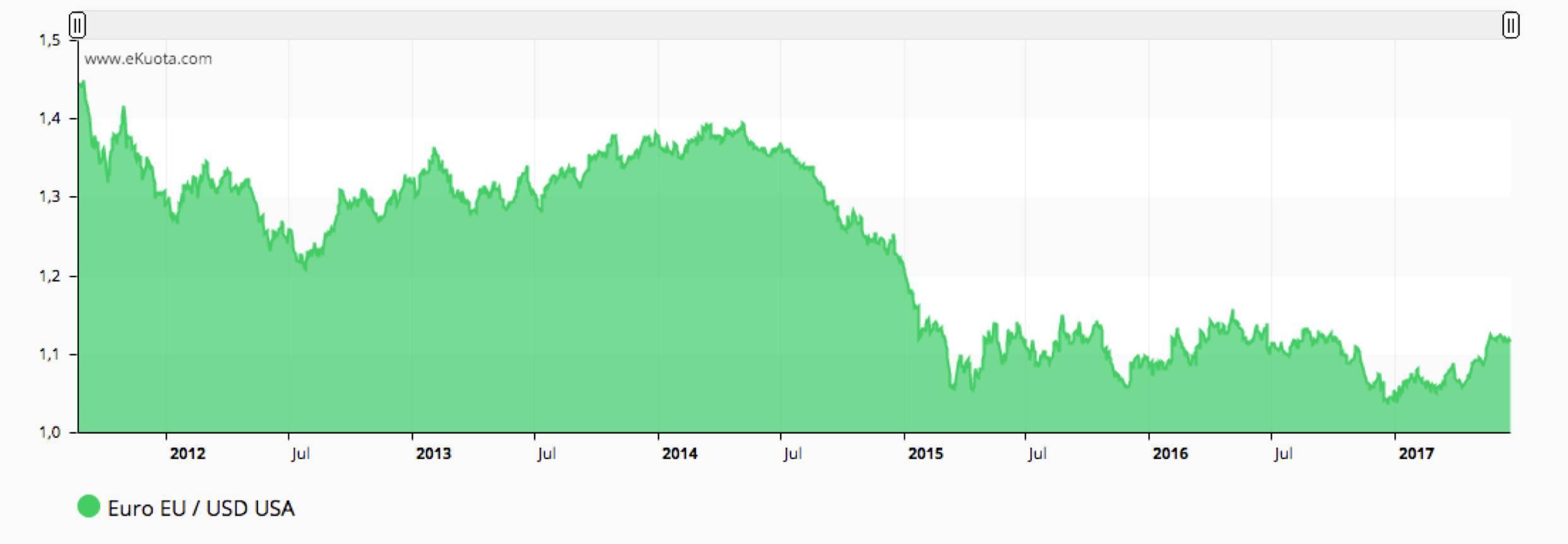 Euro US Dollar FX - ekuota.com