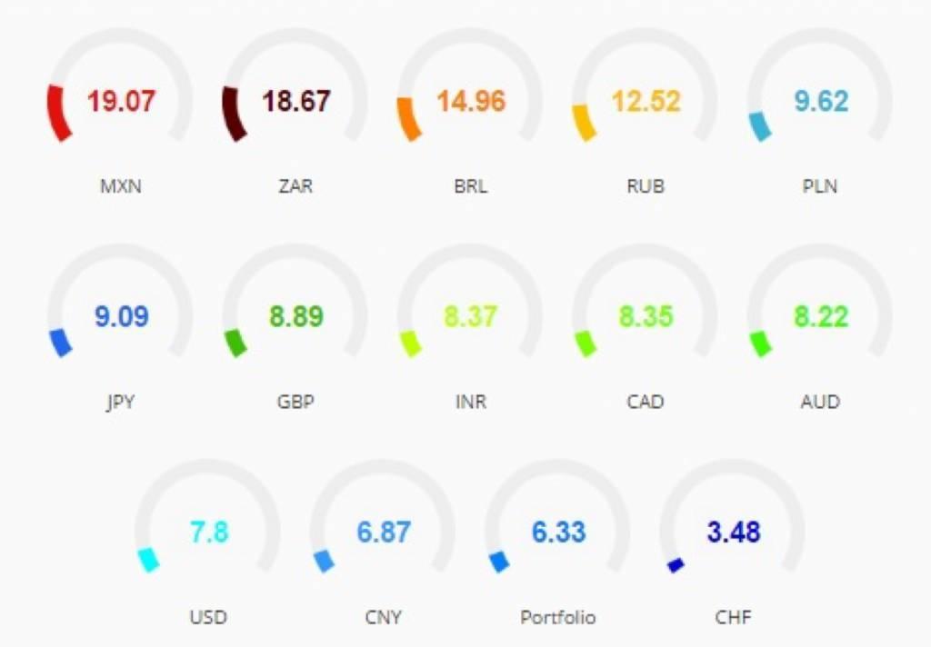Currencies volatility - ekuota.com
