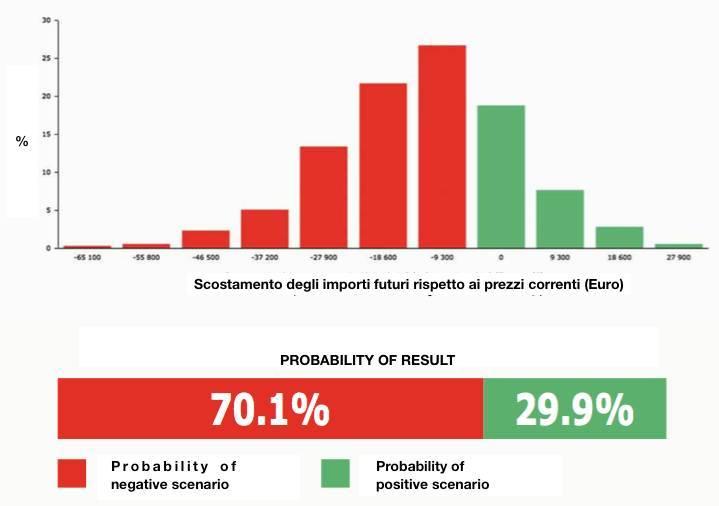 Predicted scenario at year end