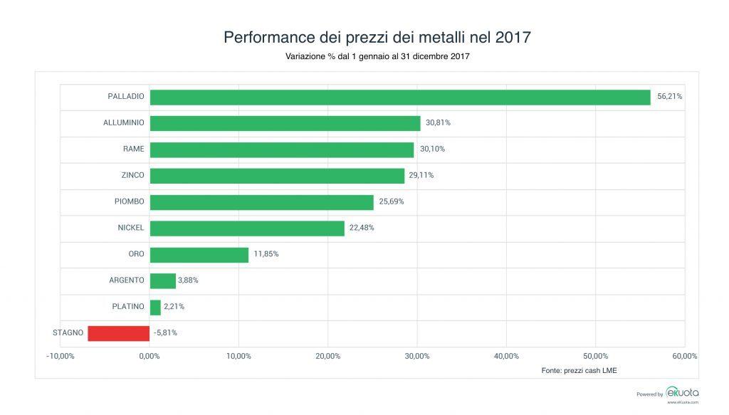 variazione prezzi dei metalli nel 2017 LME
