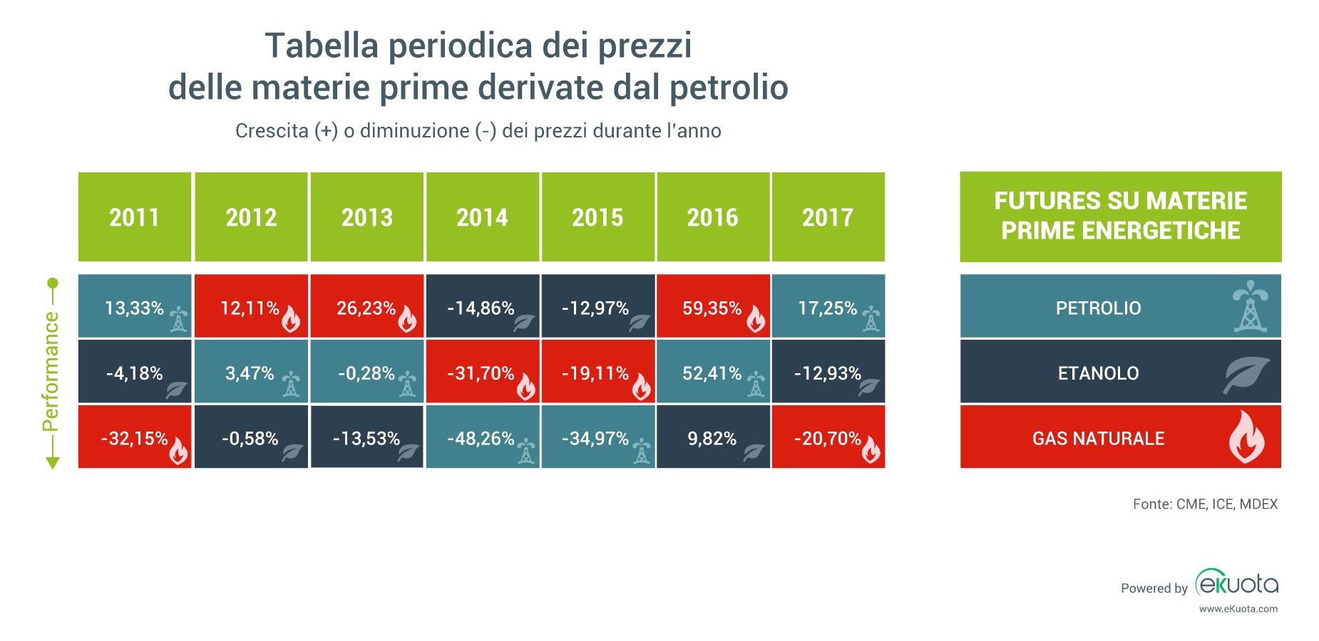 prezzi petrolio etanolo gas naturale dal 2011 al 2017