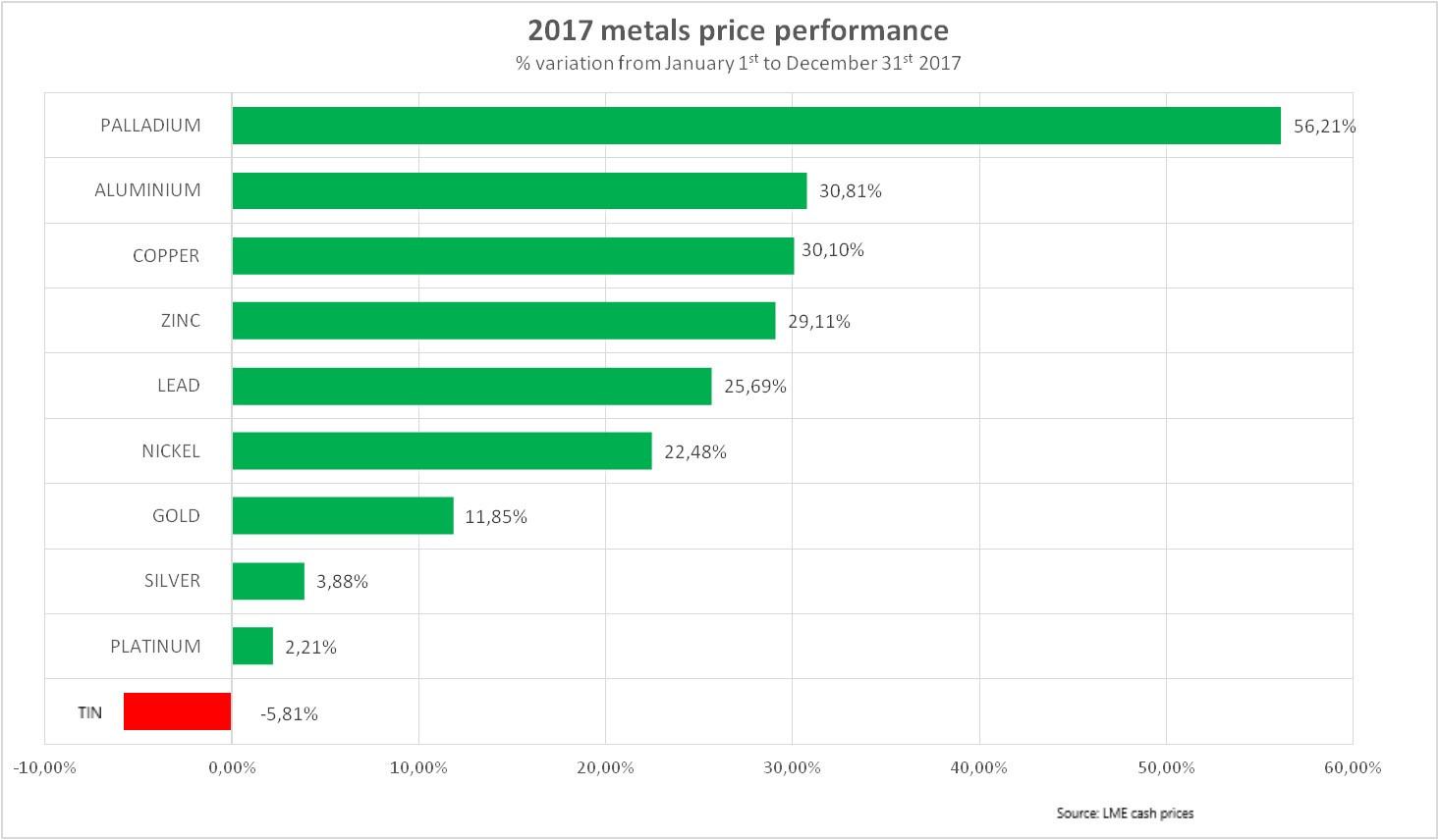 2017 price of metals performance