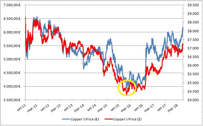 Is it time to buy copper? - eKuota