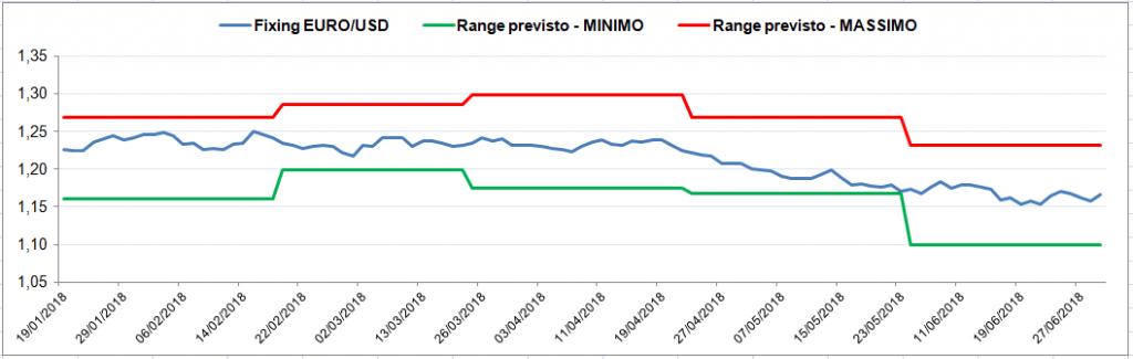 confronto tra il range previsto da Ekuota e il valore effettivo del cambio Euro/Dollar