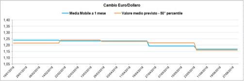 EURO/USD media prevista e media mobile realizzata