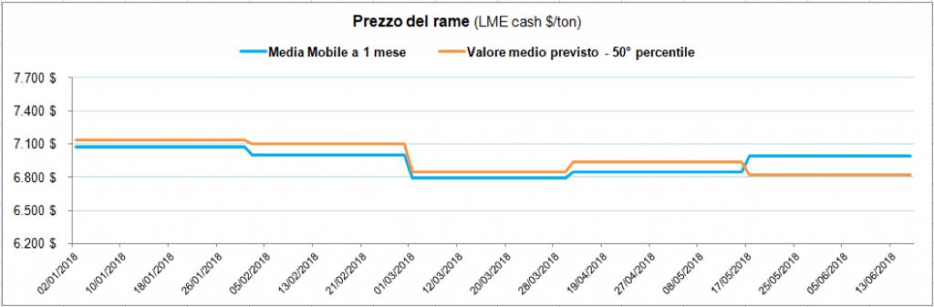Rame: media dei prezzi prevista da ekuota e media realizzata
