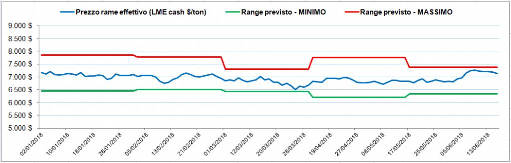 confronto tra il range previsto da Ekuota e il prezzo effettivo del rame