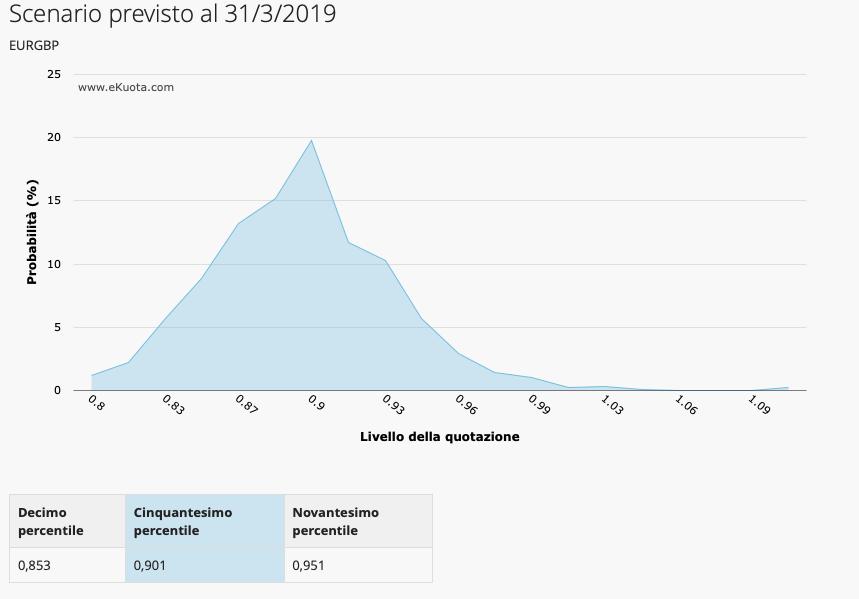 Scenario euro sterlina marzo 2019 stime ekuota