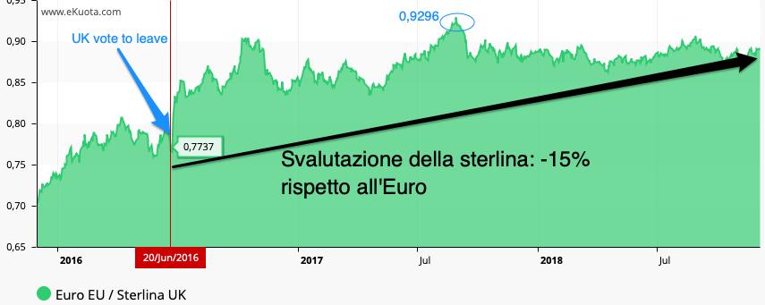 brexit gbp euro sterlina svalutazione
