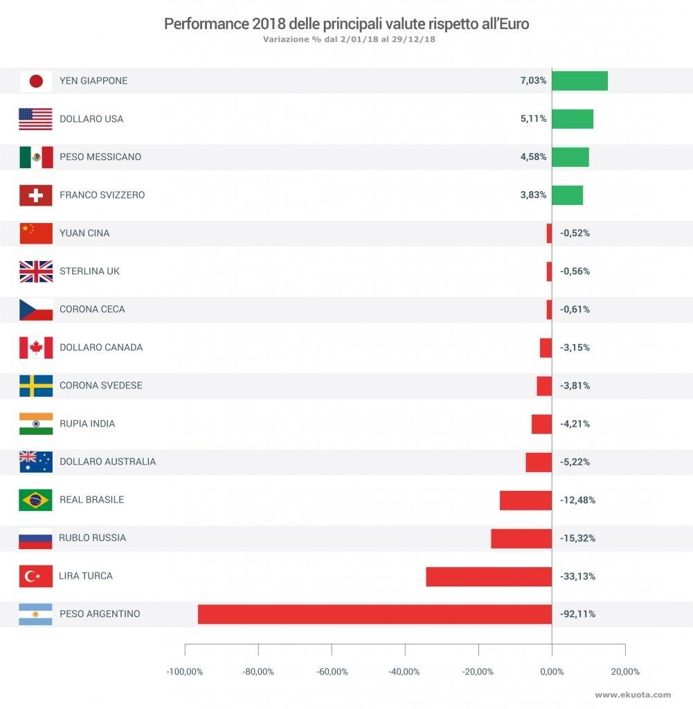 Variazione annuale delle valute nel 2018 verso l'euro